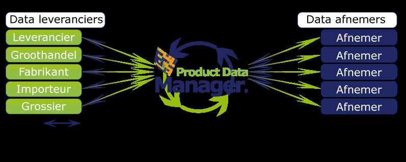 Informatiestroom Product data manager